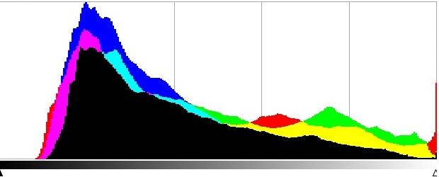 Mengenal Histogram Dalam Fotografi 4